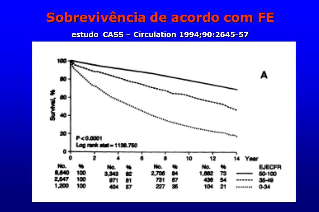 Sobrevivência de acordo com FE estudo CASS – Circulation 1994;90:2645-57