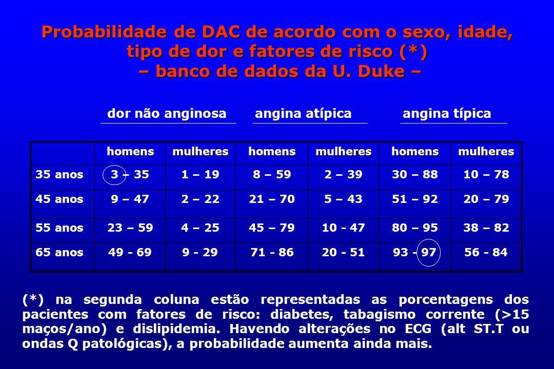 Probabilidade de DAC de acordo com o sexo, idade, tipo de dor e fatores de risco (*) – banco de dados da U. Duke – homensmulhereshomensmulhereshomensm
