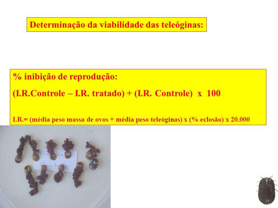 Determinação da viabilidade das teleóginas: % inibição de reprodução: (I.R.Controle – I.R. tratado) + (I.R. Controle) x 100 I.R.= (média peso massa de