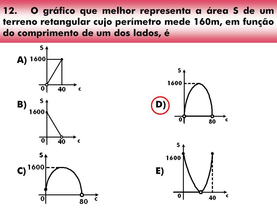 12.O gráfico que melhor representa a área S de um terreno retangular cujo perímetro mede 160m, em função do comprimento de um dos lados, é A) B)D) C)E