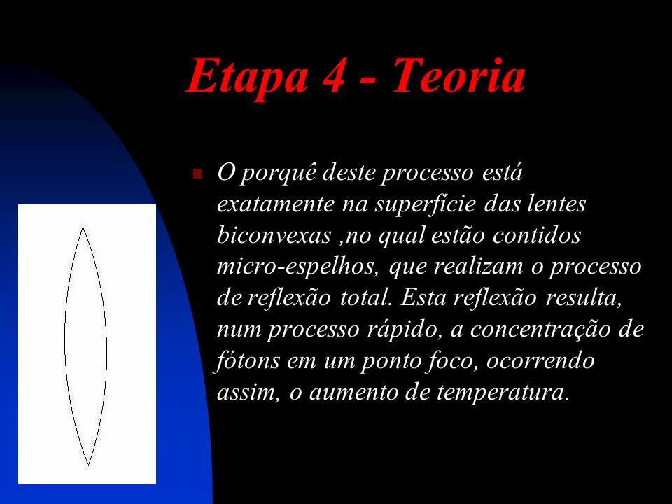 Etapa 4 - Teoria O porquê deste processo está exatamente na superfície das lentes biconvexas,no qual estão contidos micro-espelhos, que realizam o processo de reflexão total.