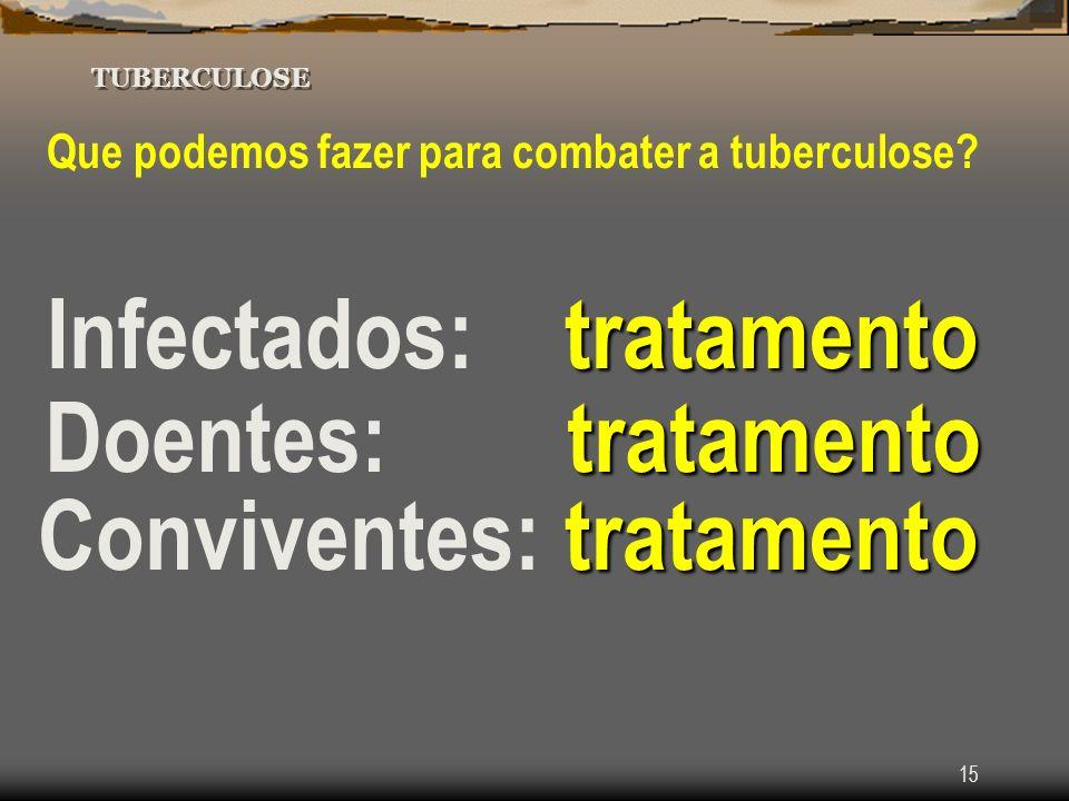 15 TUBERCULOSE Que podemos fazer para combater a tuberculose? tratamento Infectados: tratamento tratamento Doentes: tratamento tratamento Conviventes: