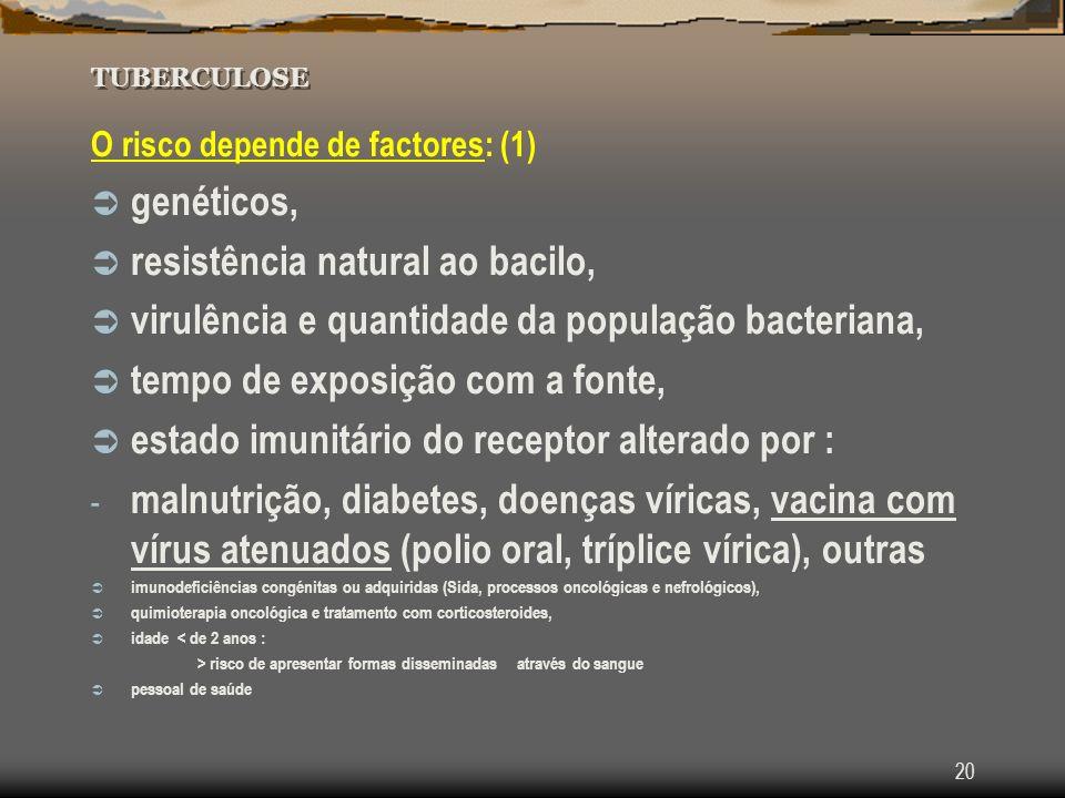 20 TUBERCULOSE O risco depende de factores: (1) genéticos, resistência natural ao bacilo, virulência e quantidade da população bacteriana, tempo de ex