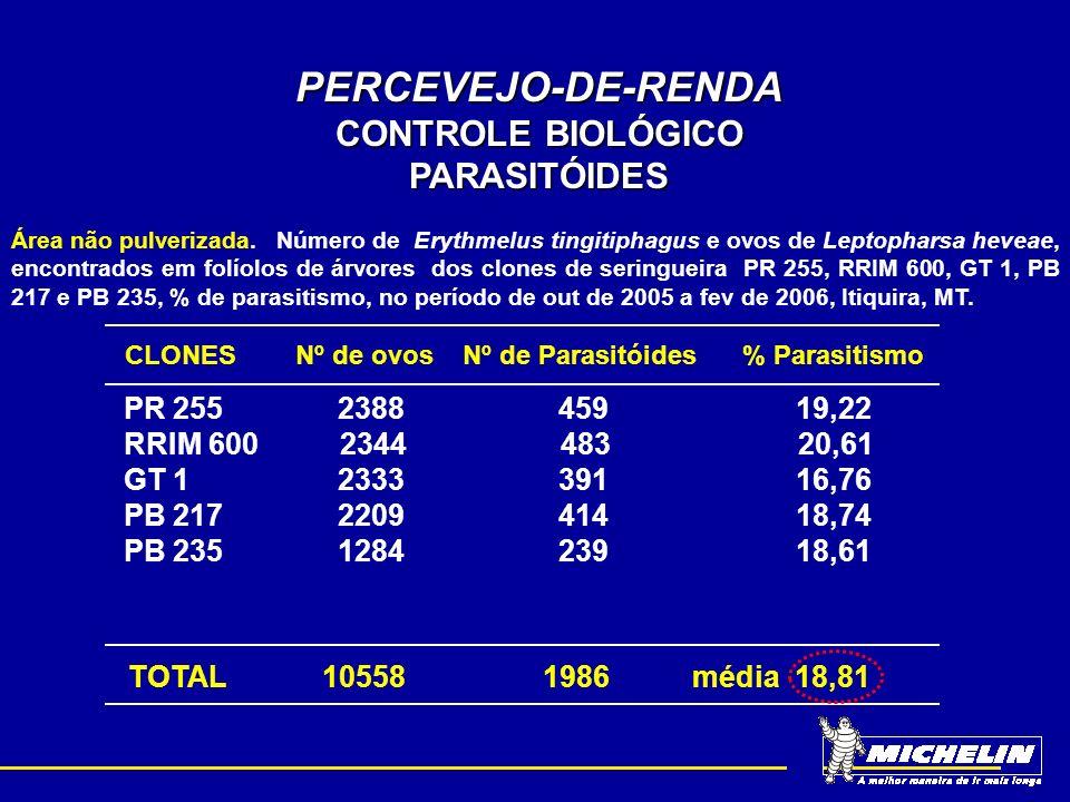 PERCEVEJO-DE-RENDA CONTROLE BIOLÓGICO PARASITÓIDES Área Pulverizada.Número de Erythmelus tingitiphagus e ovos de Leptopharsa heveae, encontrados em folíolos de árvores dos clones de seringueira PR 255, RRIM 600, GT 1, PB 217 e PB 235, % de parasitismo, no período de out de 2005 a fev de 2006, Itiquira, MT.