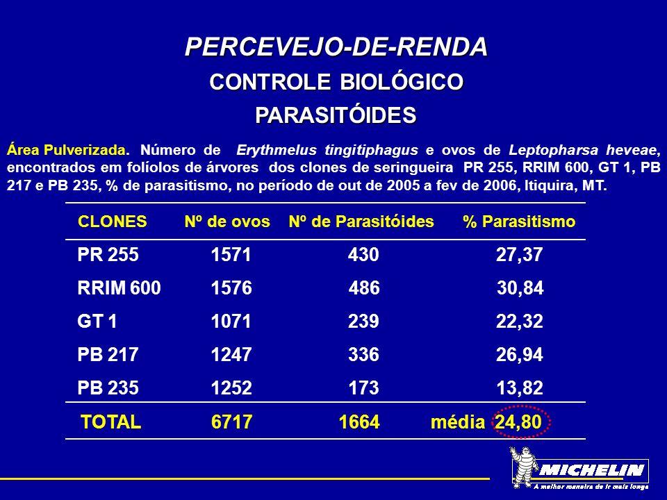 PERCEVEJO-DE-RENDA CONTROLE BIOLÓGICO PARASITÓIDES Área Pulverizada.Número de Erythmelus tingitiphagus e ovos de Leptopharsa heveae, encontrados em fo