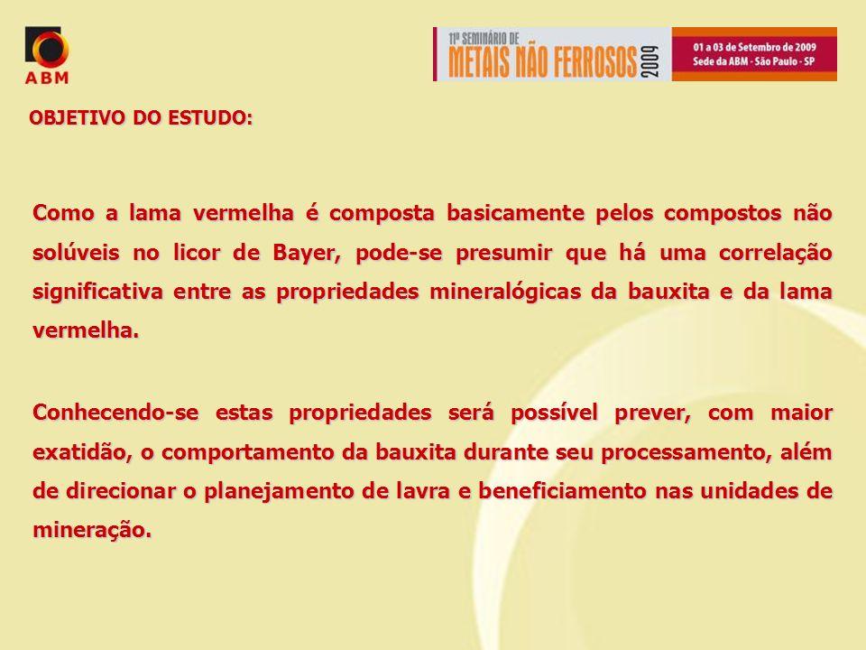 OBJETIVO DO ESTUDO: Como a lama vermelha é composta basicamente pelos compostos não solúveis no licor de Bayer, pode-se presumir que há uma correlação