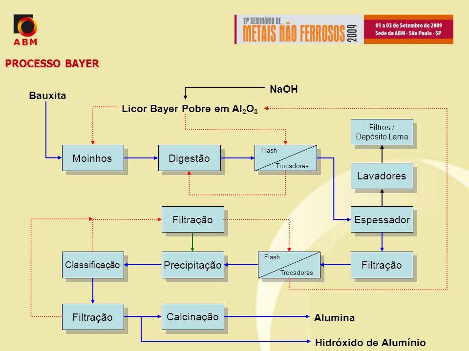 OBJETIVO DO ESTUDO: Como a lama vermelha é composta basicamente pelos compostos não solúveis no licor de Bayer, pode-se presumir que há uma correlação significativa entre as propriedades mineralógicas da bauxita e da lama vermelha.