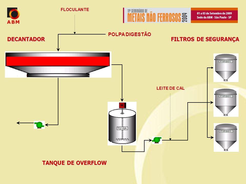 FILTROS DE SEGURANÇA TANQUE DE OVERFLOW DECANTADOR POLPA DIGESTÃO FLOCULANTE LEITE DE CAL