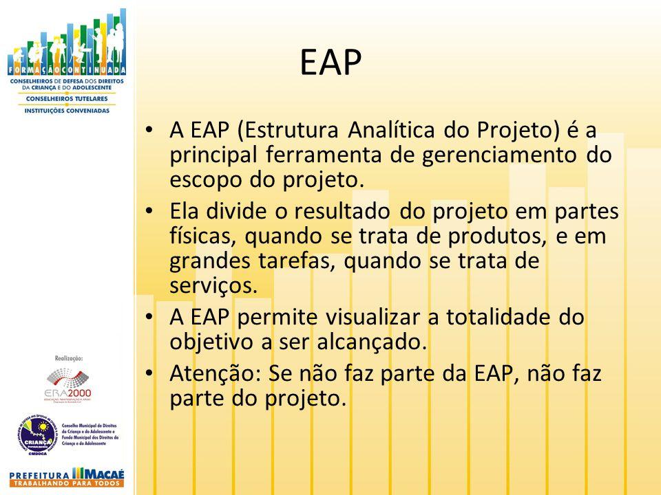 EAP A EAP (Estrutura Analítica do Projeto) é a principal ferramenta de gerenciamento do escopo do projeto. Ela divide o resultado do projeto em partes