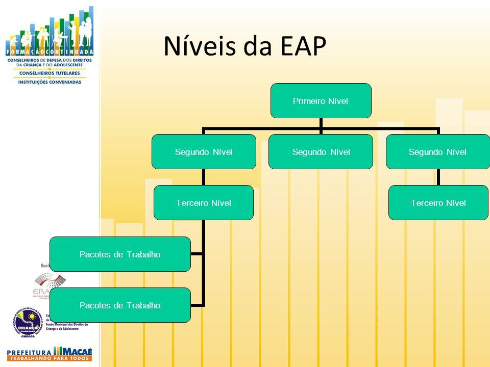 Níveis da EAP Primeiro Nível Segundo Nível Terceiro Nível Pacotes de Trabalho Segundo Nível Terceiro Nível