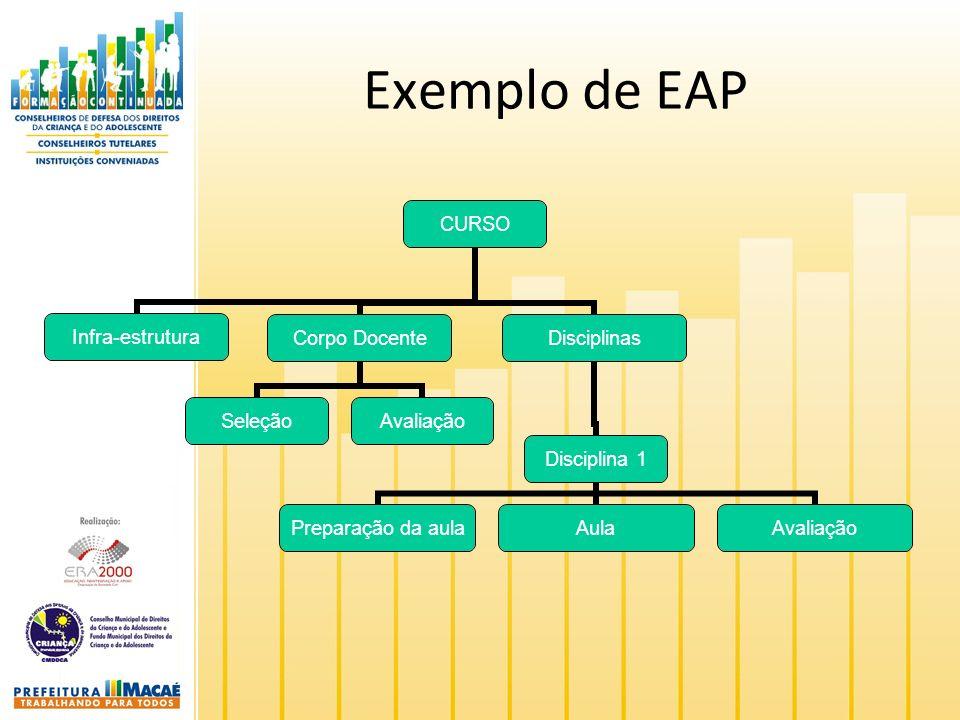 Exemplo de EAP CURSO Infra- estrutura Corpo Docente SeleçãoAvaliação Disciplinas Disciplina 1 Preparação da aula AulaAvaliação