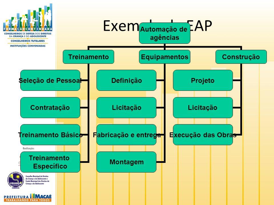 Exemplo de EAP Automação de agências Treinamento Seleção de Pessoal Contratação Treinamento Básico Treinamento Específico Equipamentos Definição Licitação Fabricação e entrega Montagem Construção Projeto Licitação Execução das Obras