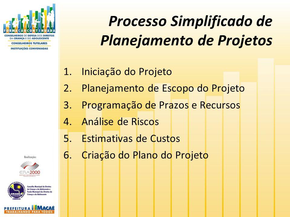 Processo Simplificado de Planejamento de Projetos 1.Iniciação do Projeto 2.Planejamento de Escopo do Projeto 3.Programação de Prazos e Recursos 4.Análise de Riscos 5.Estimativas de Custos 6.Criação do Plano do Projeto