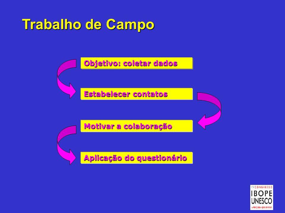 Trabalho de Campo Objetivo: coletar dados Estabelecer contatos Aplicação do questionário Motivar a colaboração