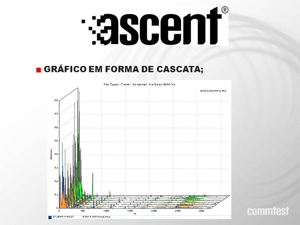 GRÁFICO EM FORMA DE CASCATA;