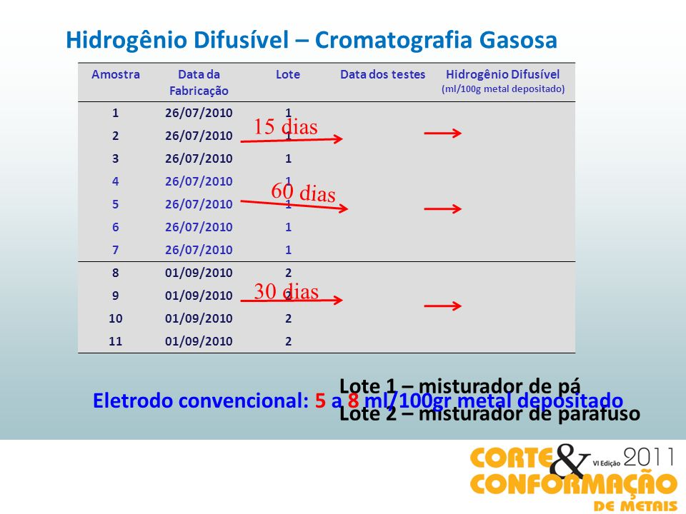 AmostraData da Fabricação LoteData dos testesHidrogênio Difusível (ml/100g metal depositado) 126/07/20101 12/08/20103,4 226/07/20101 12/08/20103,9 326/07/20101 12/08/20104,7 426/07/20101 30/09/20102,1 526/07/20101 30/09/20101,8 626/07/20101 30/09/20102,1 726/07/2010130/09/20101,8 801/09/20102 30/09/20101,9 901/09/20102 30/09/20101,7 1001/09/20102 30/09/20101,9 1101/09/20102 30/09/20101,9 v 15 dias 60 dias 30 dias v Lote 1 – misturador de pá Lote 2 – misturador de parafuso Hidrogênio Difusível – Cromatografia Gasosa Eletrodo convencional: 5 a 8 ml/100gr metal depositado