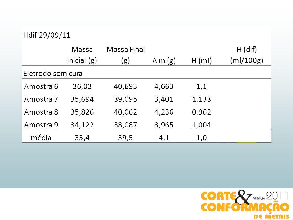 Hdif 29/09/11 Massa inicial (g) Massa Final (g)Δ m (g)H (ml) H (dif) (ml/100g) Eletrodo sem cura Amostra 636,0340,6934,6631,123,58996354 Amostra 735,6