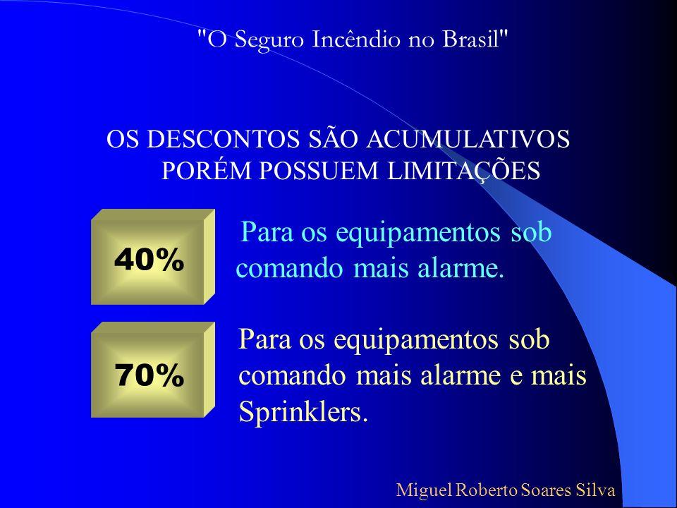 Extintores manuais e carretas 5% Hidrantes Mangueiras semi-rígidas (mangotinhos) Bombas Móveis Viaturas de Combate a Incêndios Sistemas de Detecção e