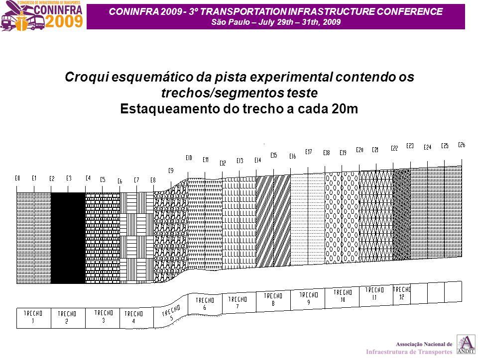Croqui esquemático da pista experimental contendo os trechos/segmentos teste Estaqueamento do trecho a cada 20m CONINFRA 2009 - 3º TRANSPORTATION INFR