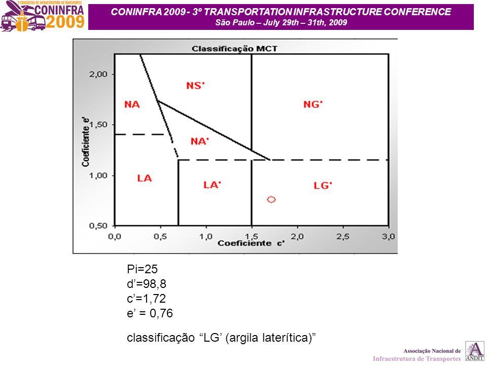 14 CONINFRA 2009 - 3º TRANSPORTATION INFRASTRUCTURE CONFERENCE São Paulo – July 29th – 31th, 2009 Pi=25 d=98,8 c=1,72 e = 0,76 classificação LG (argil