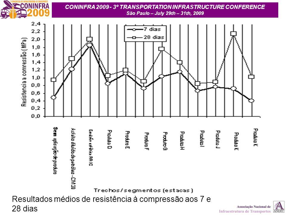 21 Resultados médios de resistência à compressão aos 7 e 28 dias CONINFRA 2009 - 3º TRANSPORTATION INFRASTRUCTURE CONFERENCE São Paulo – July 29th – 3