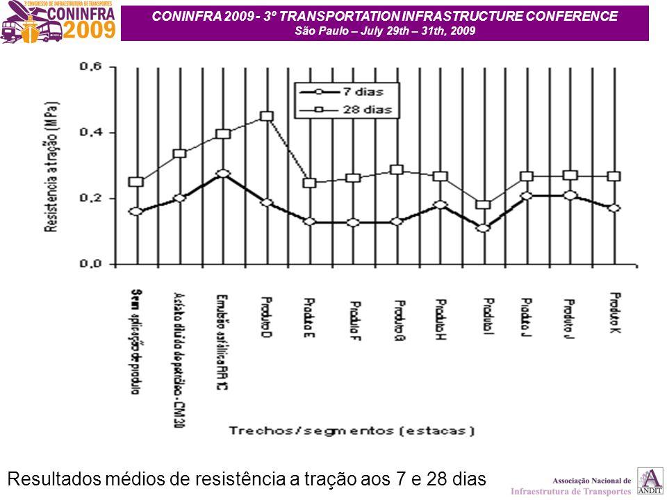 22 Resultados médios de resistência a tração aos 7 e 28 dias CONINFRA 2009 - 3º TRANSPORTATION INFRASTRUCTURE CONFERENCE São Paulo – July 29th – 31th,
