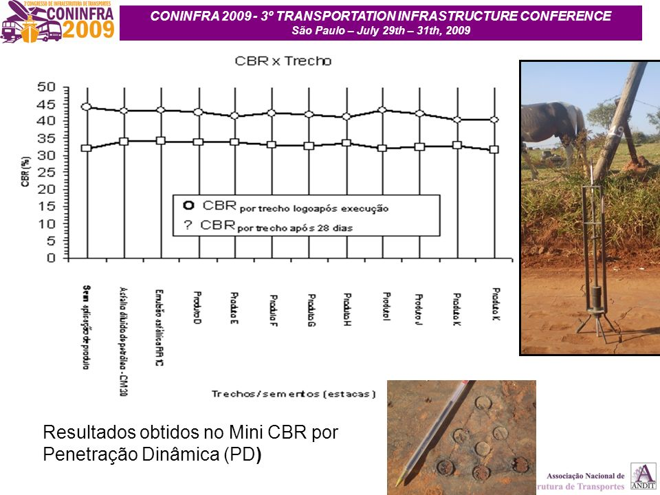 23 Resultados obtidos no Mini CBR por Penetração Dinâmica (PD) CONINFRA 2009 - 3º TRANSPORTATION INFRASTRUCTURE CONFERENCE São Paulo – July 29th – 31t
