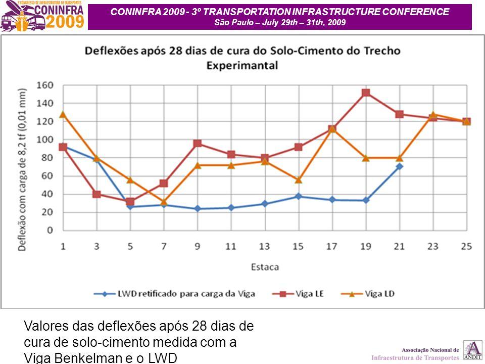 25 Valores das deflexões após 28 dias de cura de solo-cimento medida com a Viga Benkelman e o LWD CONINFRA 2009 - 3º TRANSPORTATION INFRASTRUCTURE CON