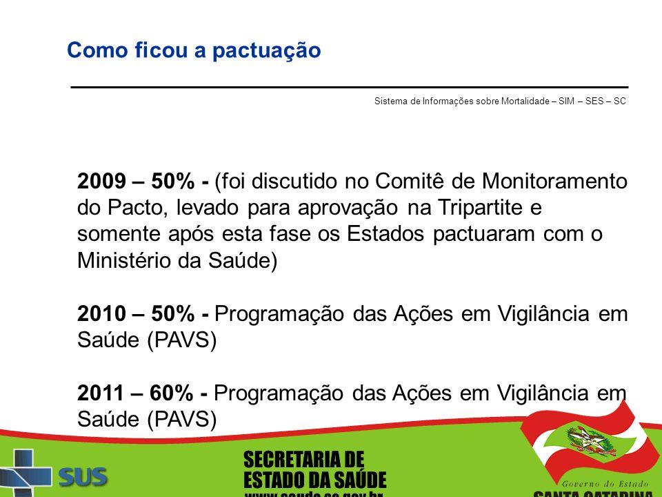 Como ficou a pactuação 2009 – 50% - (foi discutido no Comitê de Monitoramento do Pacto, levado para aprovação na Tripartite e somente após esta fase o