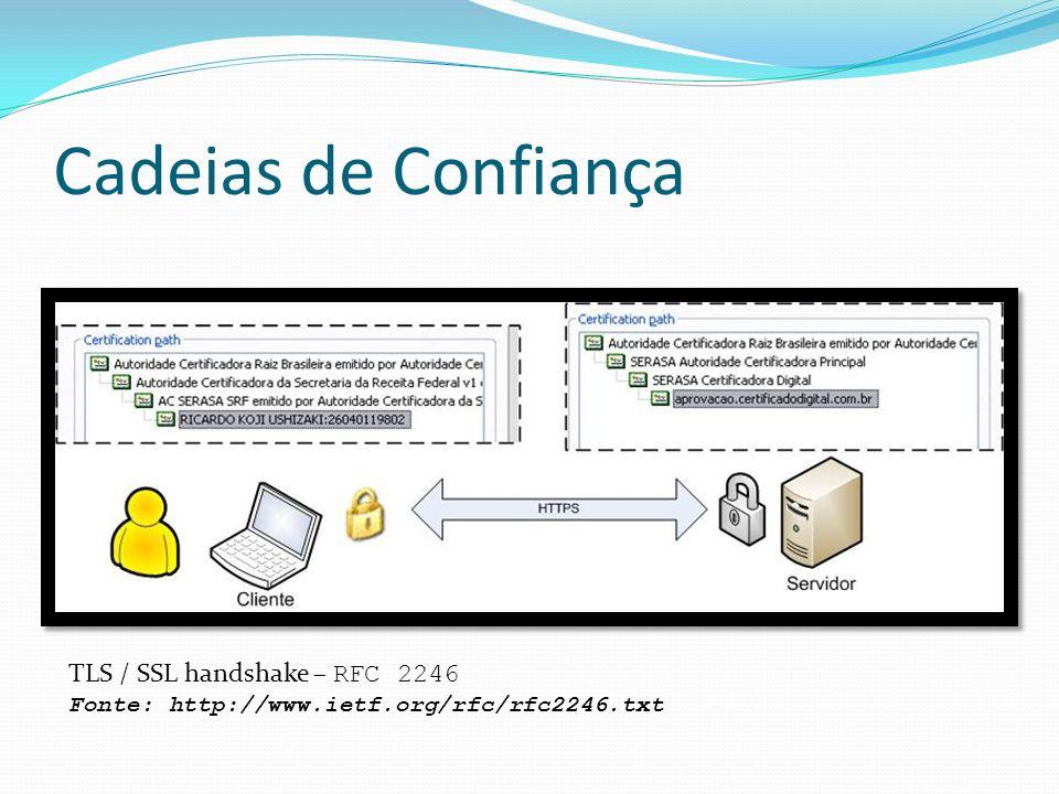 Cadeias de Confiança TLS / SSL handshake – RFC 2246 Fonte: http://www.ietf.org/rfc/rfc2246.txt