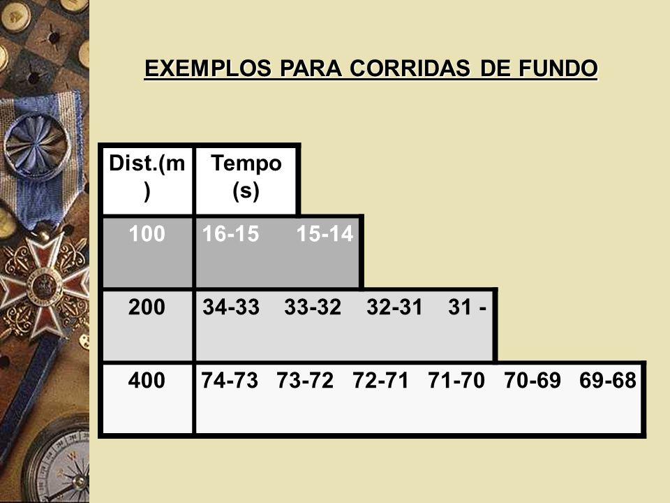 Dist.(m ) Tempo (s) 10016-15 15-14 20034-33 33-32 32-31 31 - 40074-73 73-72 72-71 71-70 70-69 69-68 EXEMPLOS PARA CORRIDAS DE FUNDO