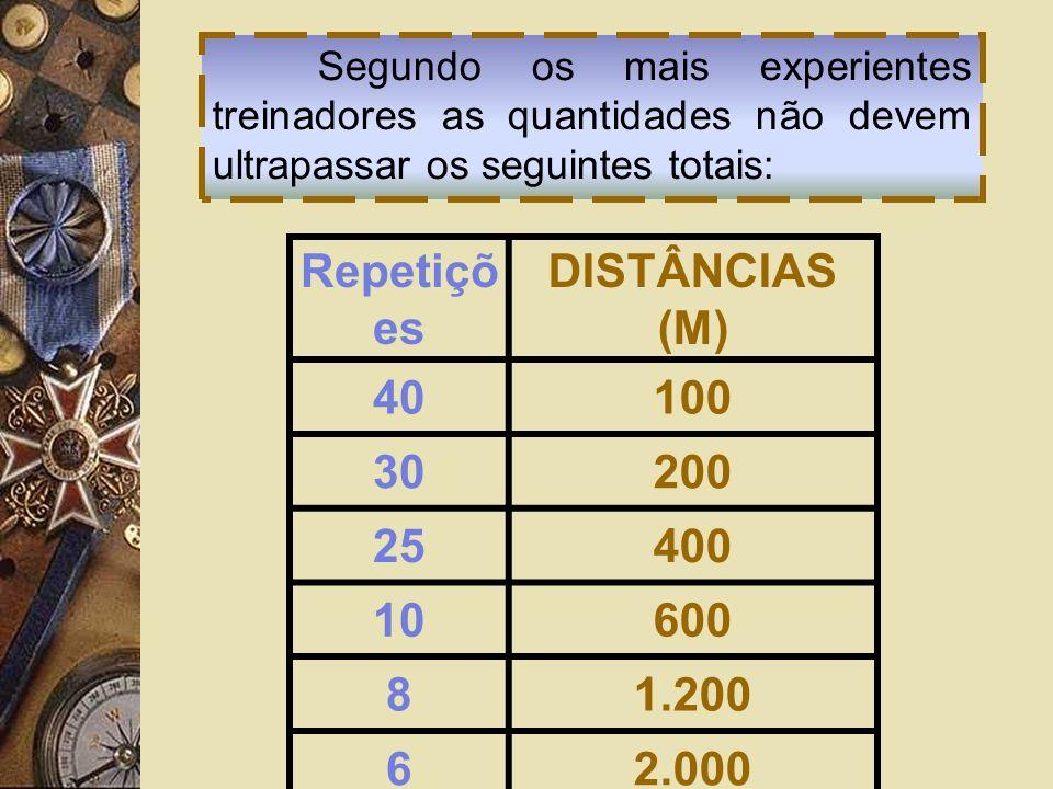 Repetiçõ es DISTÂNCIAS (M) 40100 30200 25400 10600 81.200 62.000 Segundo os mais experientes treinadores as quantidades não devem ultrapassar os segui