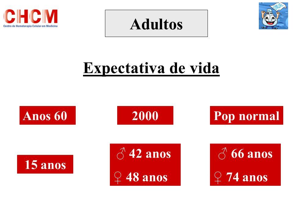 Adultos Expectativa de vida Anos 60 15 anos 2000 42 anos 48 anos Pop normal 66 anos 74 anos