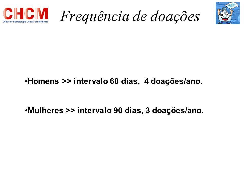 Frequência de doações Homens >> intervalo 60 dias, 4 doações/ano. Mulheres >> intervalo 90 dias, 3 doações/ano.