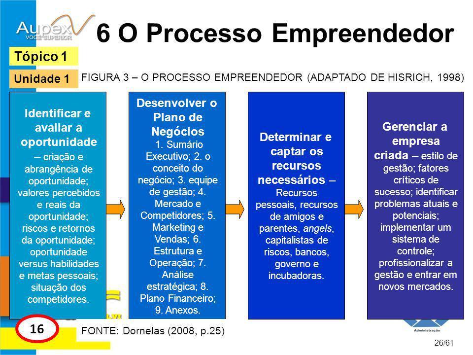 TÓPICO 2 27/61 Características do Empreendedor e Intraempreendedor