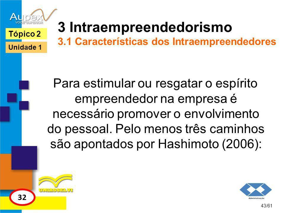 3 Intraempreendedorismo 3.1 Características dos Intraempreendedores * A participação na gestão; * A participação no capital da empresa; * A participação nos lucros ou resultados da empresa.