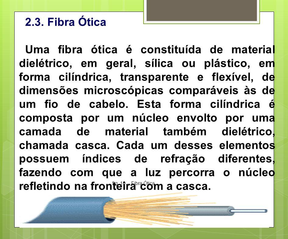 2.3. Fibra Ótica Uma fibra ótica é constituída de material dielétrico, em geral, sílica ou plástico, em forma cilíndrica, transparente e flexível, de
