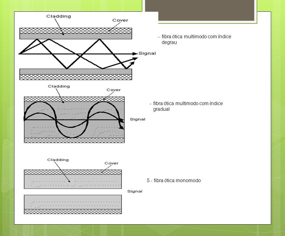 fig. 13 -fibra ótica multimodo com índice degrau fig. 14 - fibra ótica multimodo com índice gradual fig. 15 - fibra ótica monomodo