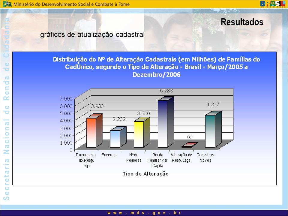 Resultados Novembro de 2003Dezembro de 2007 Impacto fiscal: 0,3% PIB Custo de gestão: 5% 3,6 milhões de benefícios pagos em novembro de 2003 Estimativa de Famílias Pobres em 2003 – 11,2 milhões 11,1 milhões de benefícios pagos Estimativa de Famílias Pobres em 2006 – 11,1 milhões