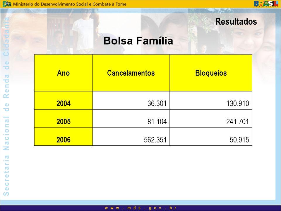 Resultados Programa200420052006Total Bolsa Escola 34.344 328.643 611.133974.120 Auxílio-gás 140.480 587.502 906.286 1.634.268 Programas Remanescentes