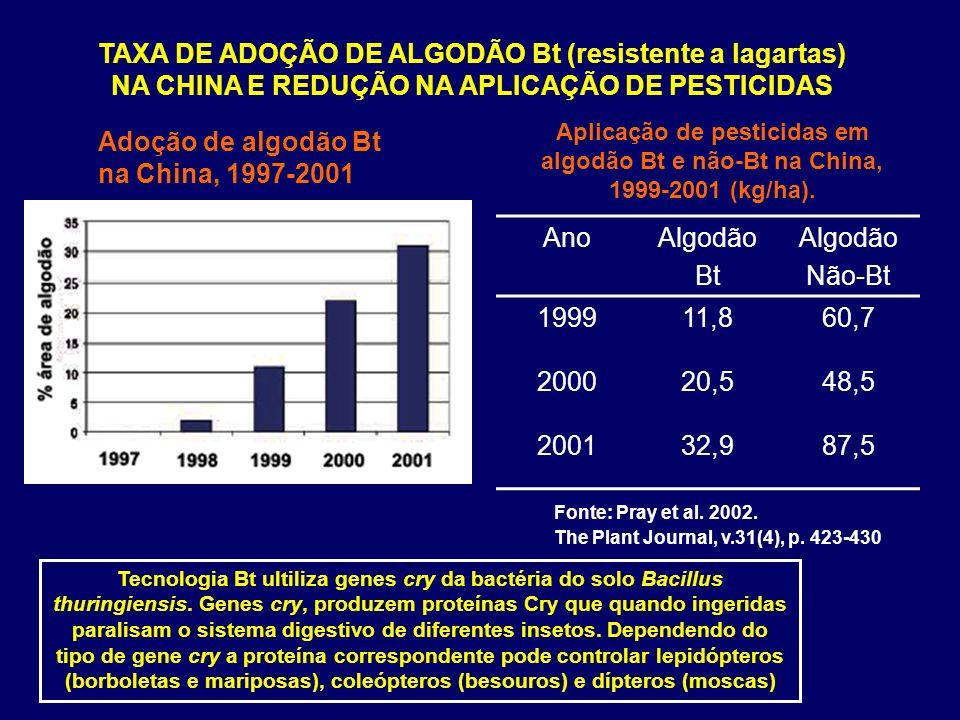 AnoAlgodão Bt Algodão Não-Bt 199911,860,7 200020,548,5 200132,987,5 Aplicação de pesticidas em algodão Bt e não-Bt na China, 1999-2001 (kg/ha). Adoção
