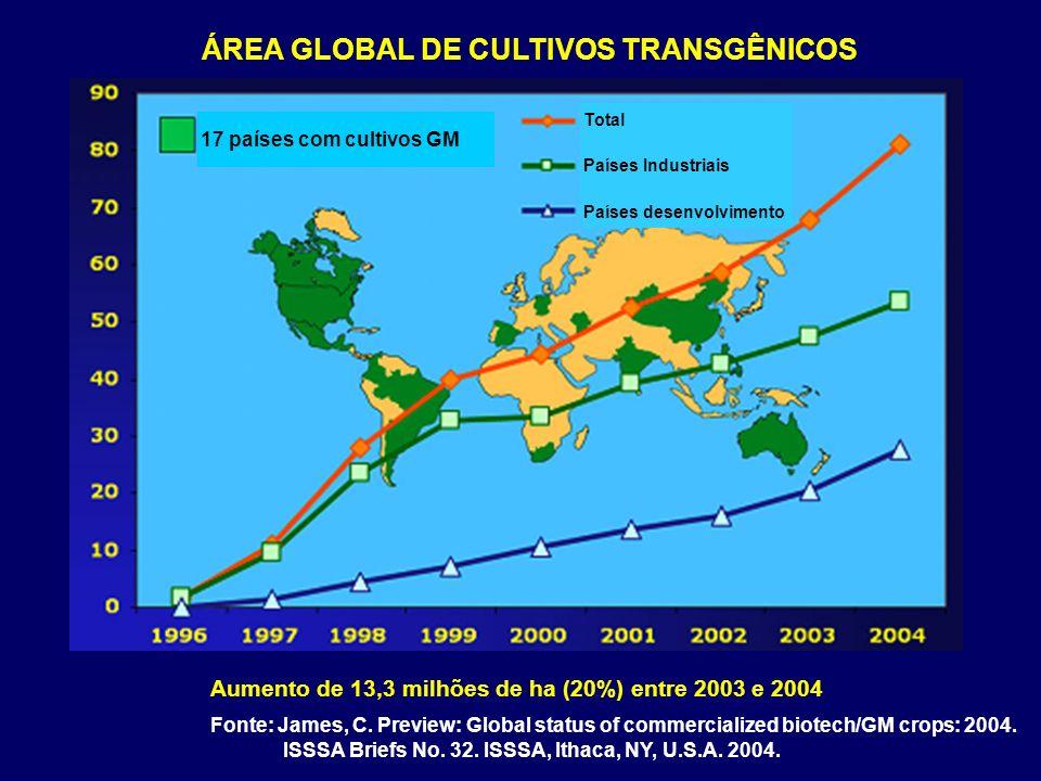 Total Países Industriais Países desenvolvimento 17 países com cultivos GM Aumento de 13,3 milhões de ha (20%) entre 2003 e 2004 Fonte: James, C. Previ