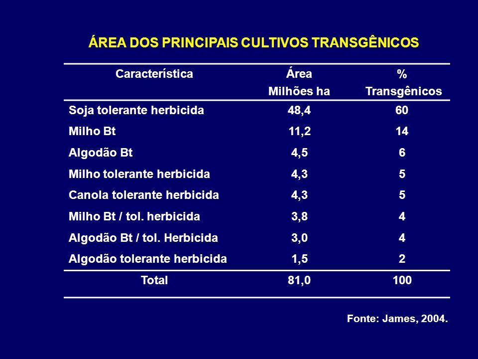 CaracterísticaÁrea Milhões ha % Transgênicos Soja tolerante herbicida48,460 Milho Bt11,214 Algodão Bt4,56 Milho tolerante herbicida4,35 Canola toleran