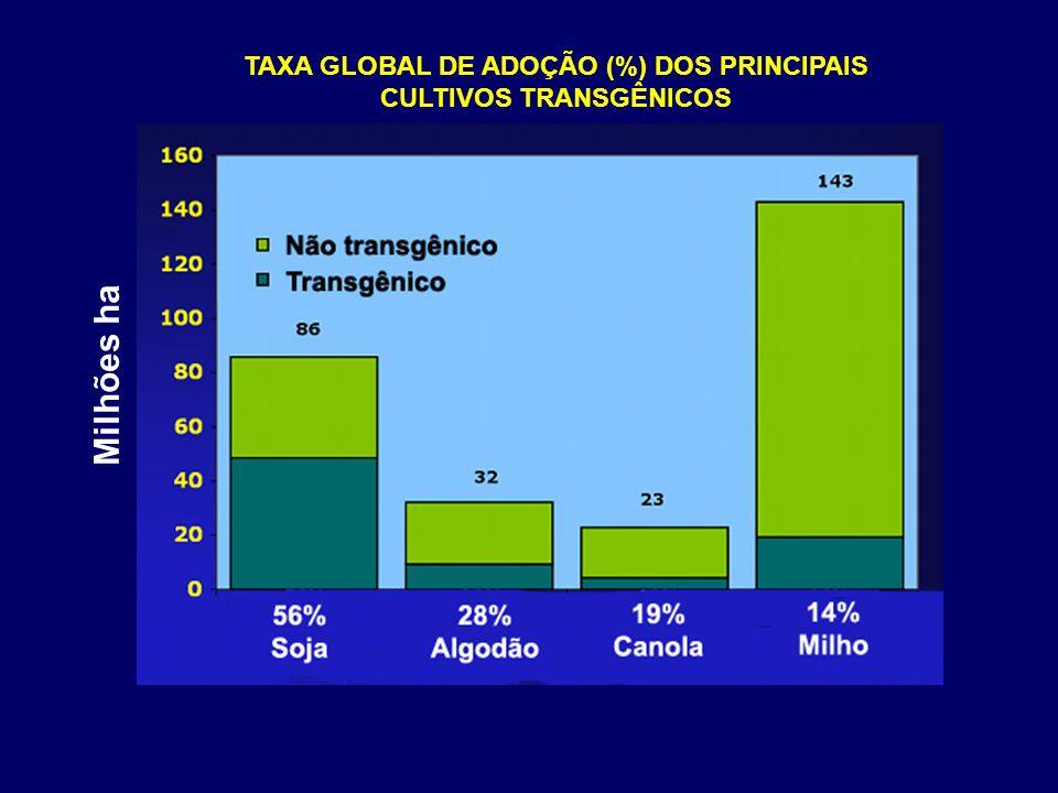 Milhões ha TAXA GLOBAL DE ADOÇÃO (%) DOS PRINCIPAIS CULTIVOS TRANSGÊNICOS