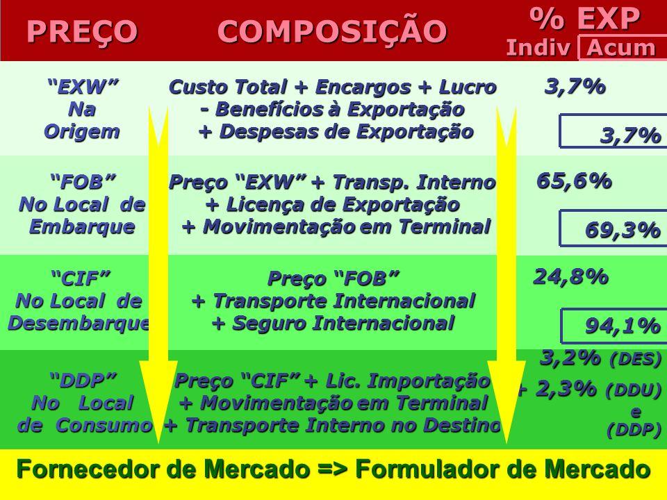 DDP No Local de Consumo de Consumo Preço CIF + Lic. Importação + Movimentação em Terminal + Transporte Interno no Destino 3,2% (DES) 3,2% (DES) + 2,3%