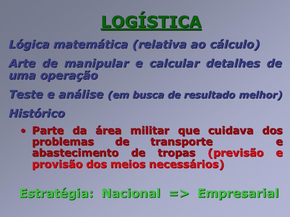 LOGÍSTICA Lógica matemática (relativa ao cálculo) Arte de manipular e calcular detalhes de uma operação Teste e análise (em busca de resultado melhor)