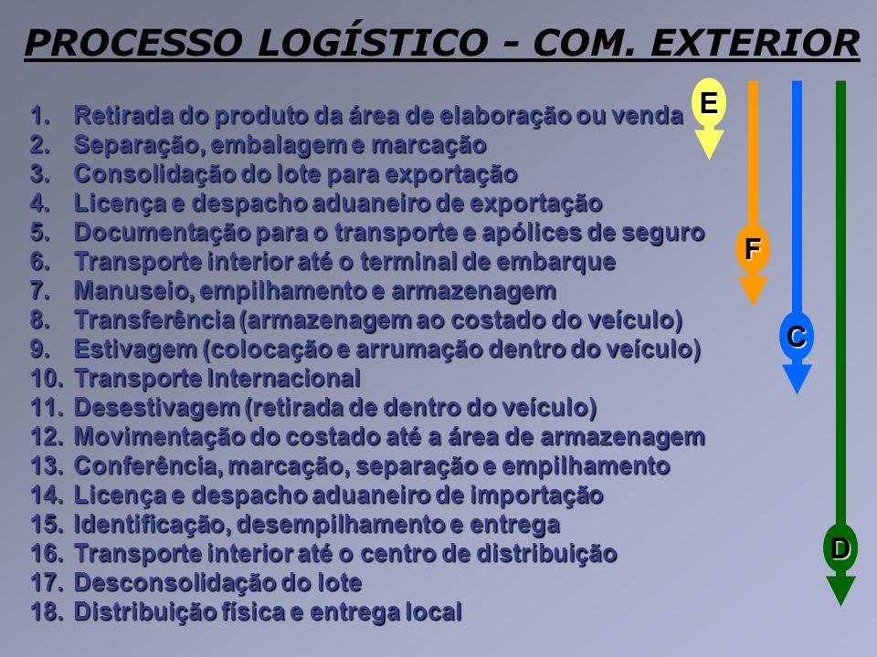 1.Retirada do produto da área de elaboração ou venda 2.Separação, embalagem e marcação 3.Consolidação do lote para exportação 4.Licença e despacho adu
