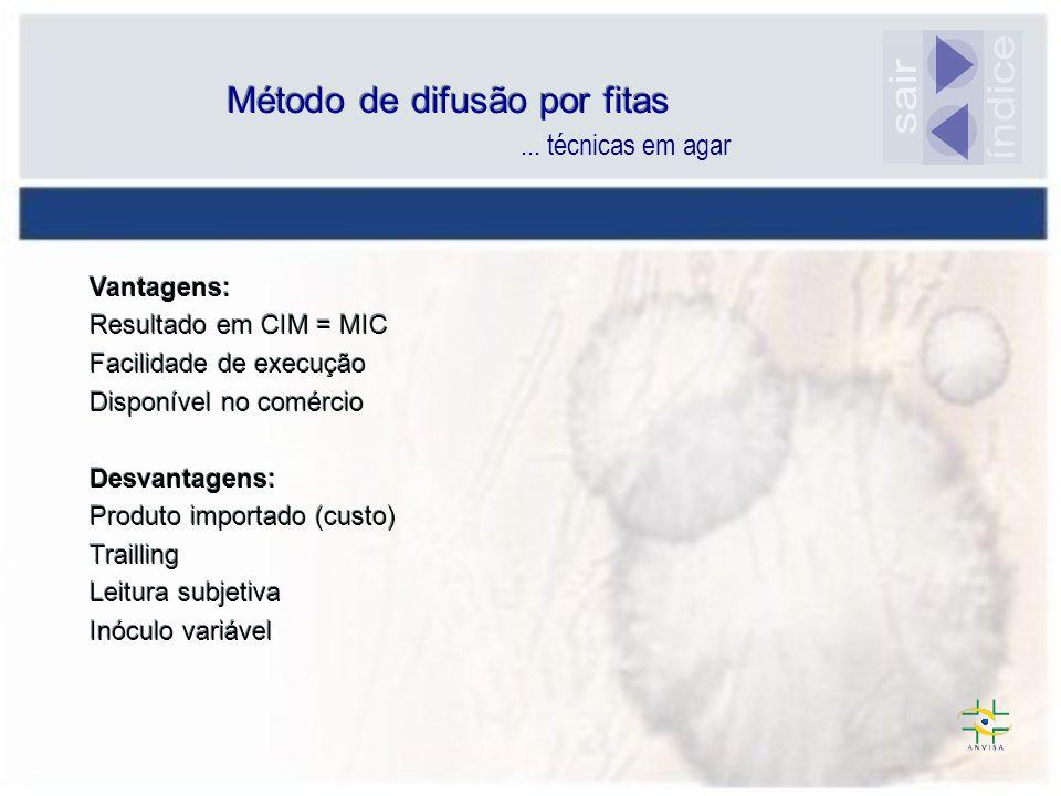 Método de difusão por fitas Vantagens: Resultado em CIM = MIC Facilidade de execução Disponível no comércio Desvantagens: Produto importado (custo) Tr