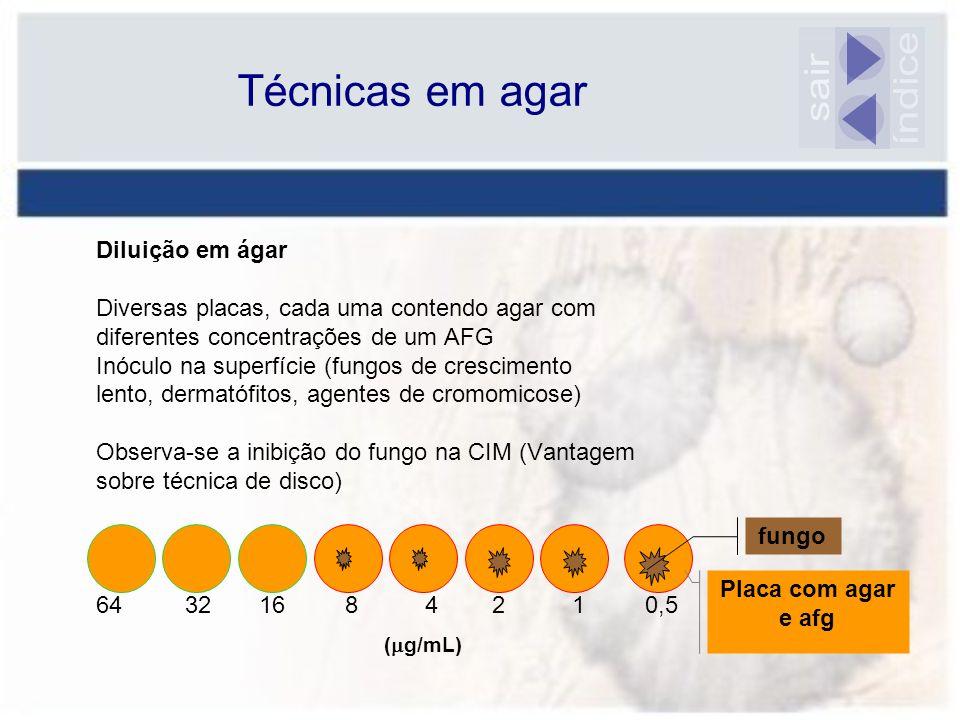 Diluição em ágar Diversas placas, cada uma contendo agar com diferentes concentrações de um AFG Inóculo na superfície (fungos de crescimento lento, de