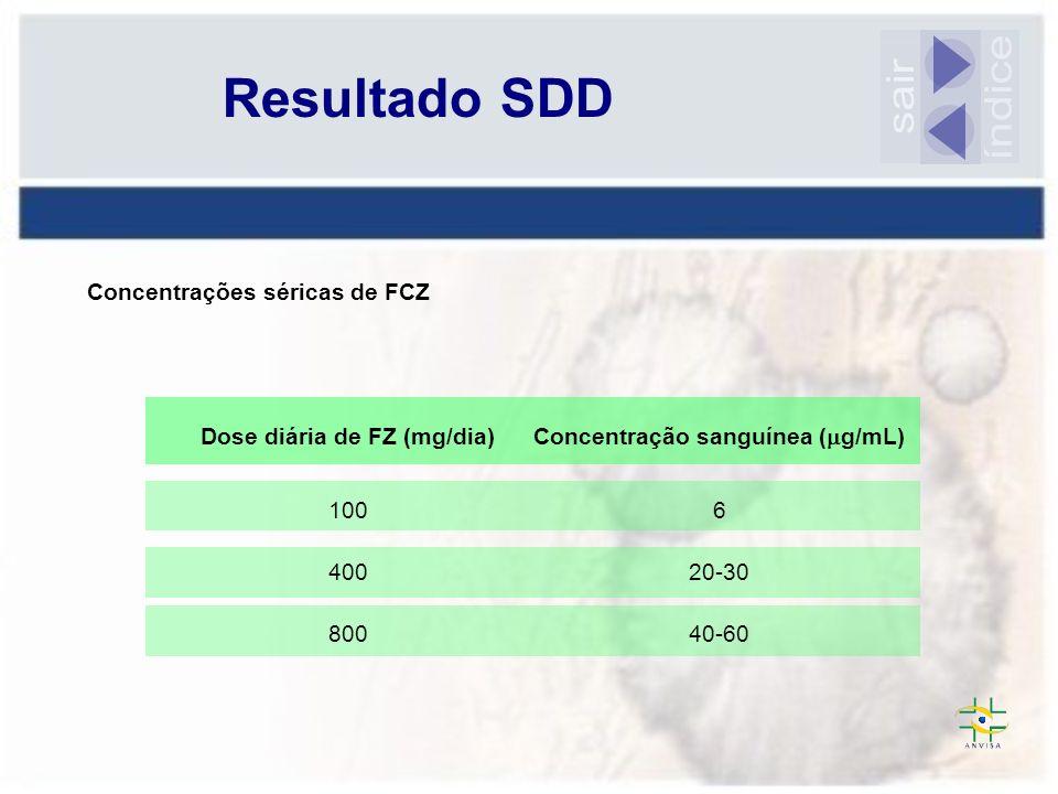 Resultado SDD Concentrações séricas de FCZ Dose diária de FZ (mg/dia) Concentração sanguínea ( g/mL) 1006 40020-30 80040-60